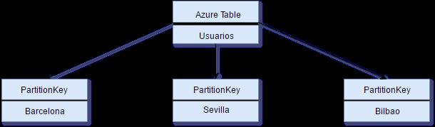 azure_tables_partitionkey