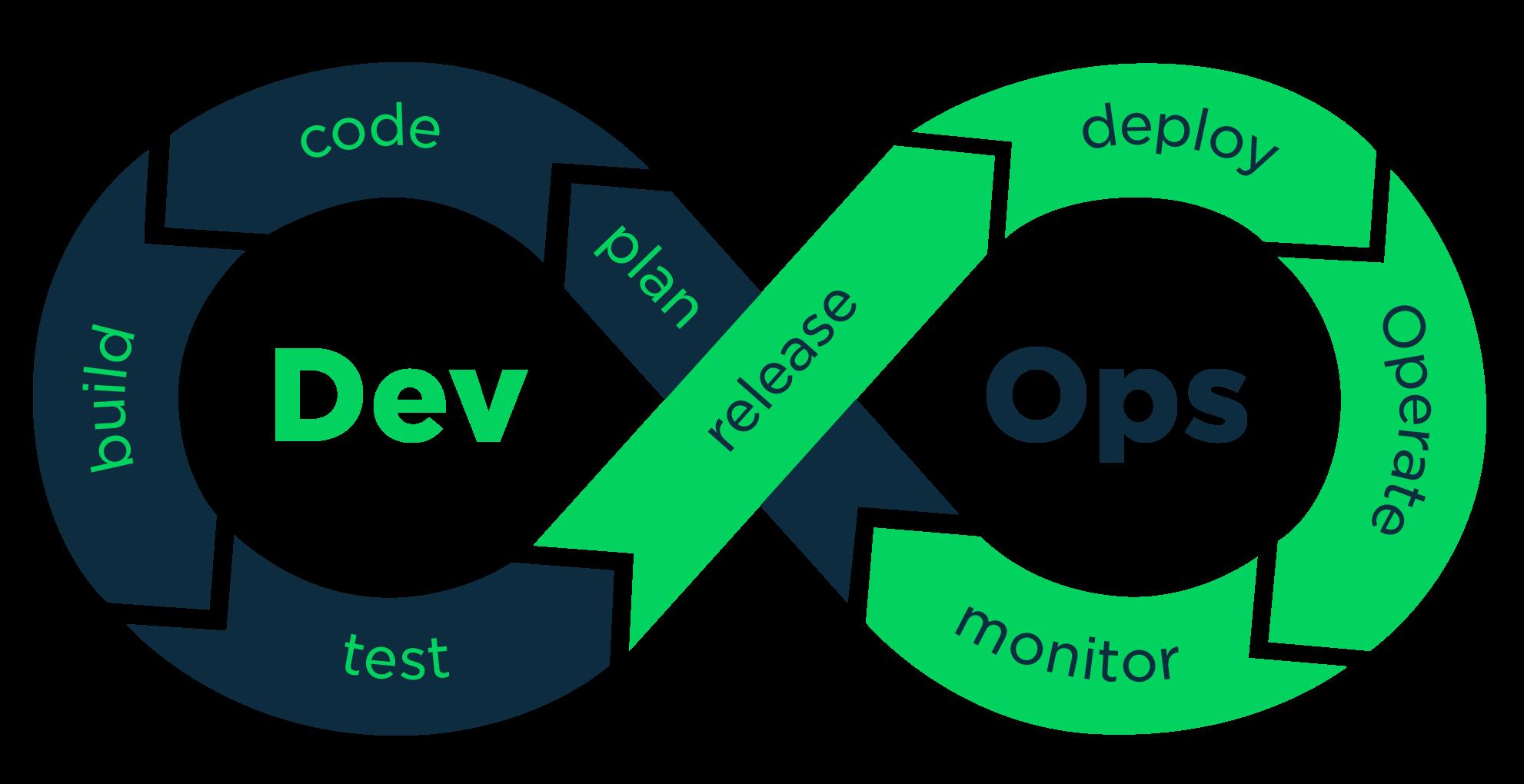 DevOps con Visual Studio Team Services y Azure (I)