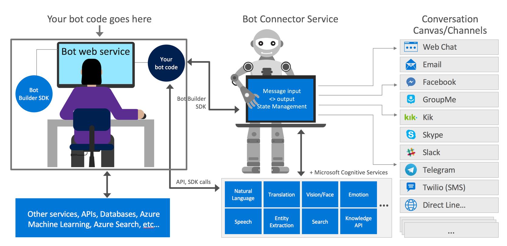 Creando un Bot en Azure. Microsoft Bot Framework