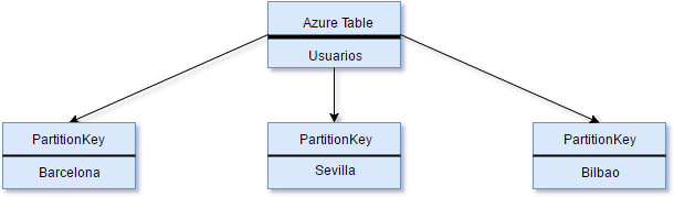 azure_tables_partitionkey