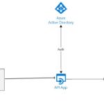 Aventuras de un arquitecto: Por que decidí crear una capa de API Rest delante de un D365 Field Service