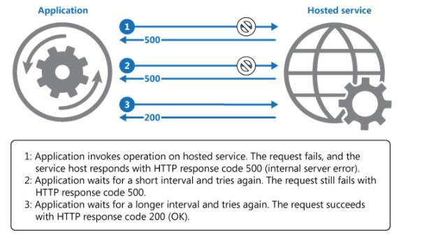 Esquema de peticiones a un servidor implementando el patrón retry. Se muestran como una aplicación realiza llamadas a un host y que estas pueden fallar.