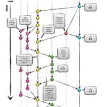 Como hacer Git Flow con Azure Repos