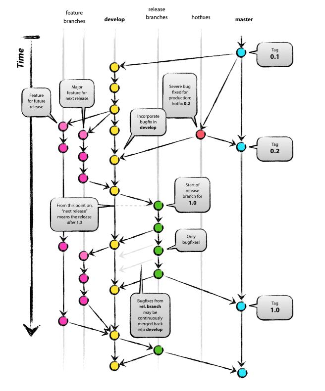 Modelo de ramas propuesto por Git Flow