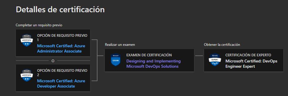 Mapa necesario para obtener la certificación Azure DevOps Engineer Expert