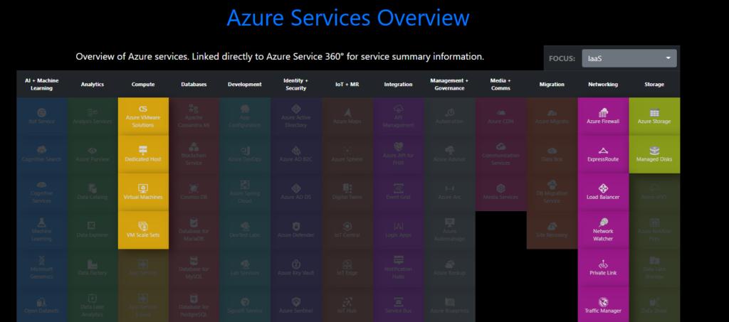 Mapa de servicios en Azure Charts