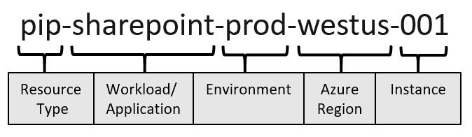 ejemplo de convención de nombres de los recursos en Azure